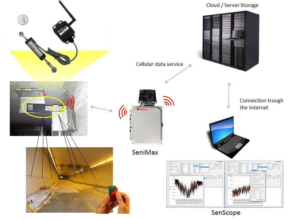 Resensys wireless displacement solution used for structural monitoring of a tunnel