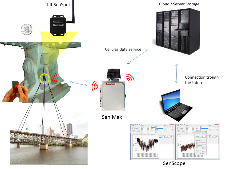 Resensys wireless structural monitoring system solution for monitoring strain (stress) and tilt on bridges